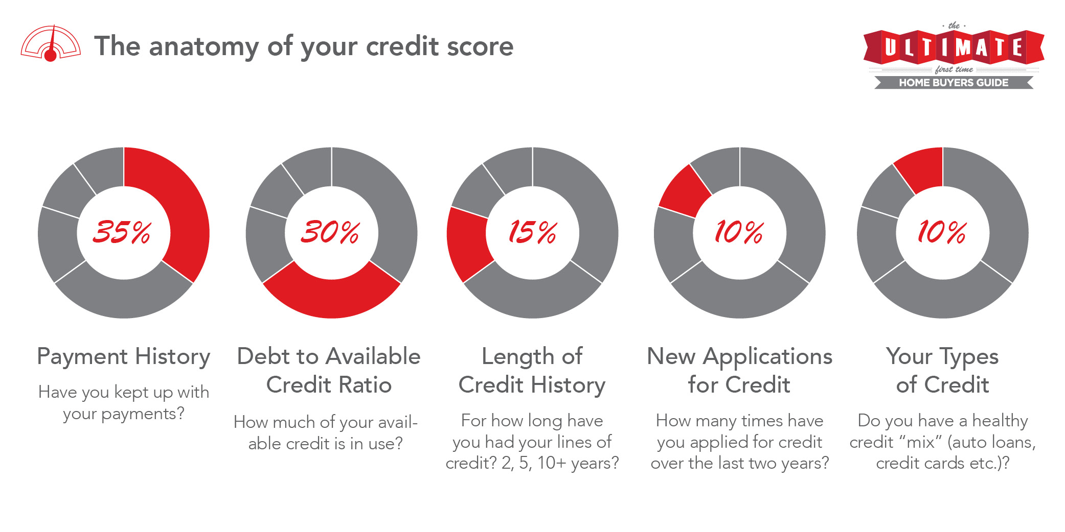 How to get a credit history